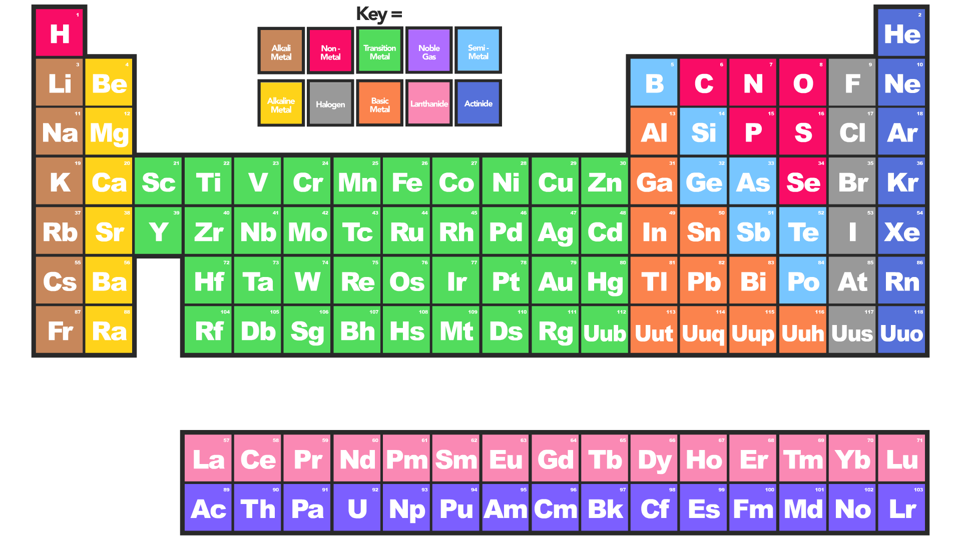 Periodic table top tip gamestrikefo Image collections